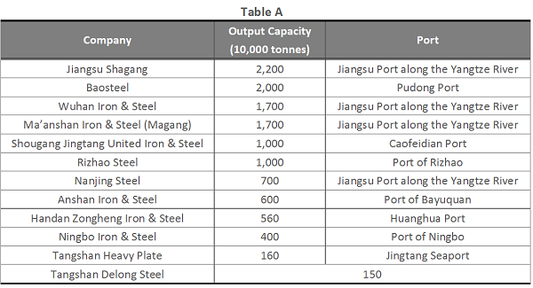 SPEEDA | Chinese Iron and Steel Industry: Large-Scale