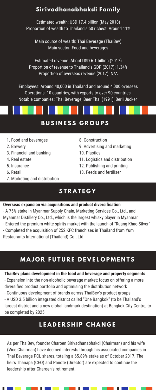 Speeda Thailand S Top Five Family Owned Businesses Future