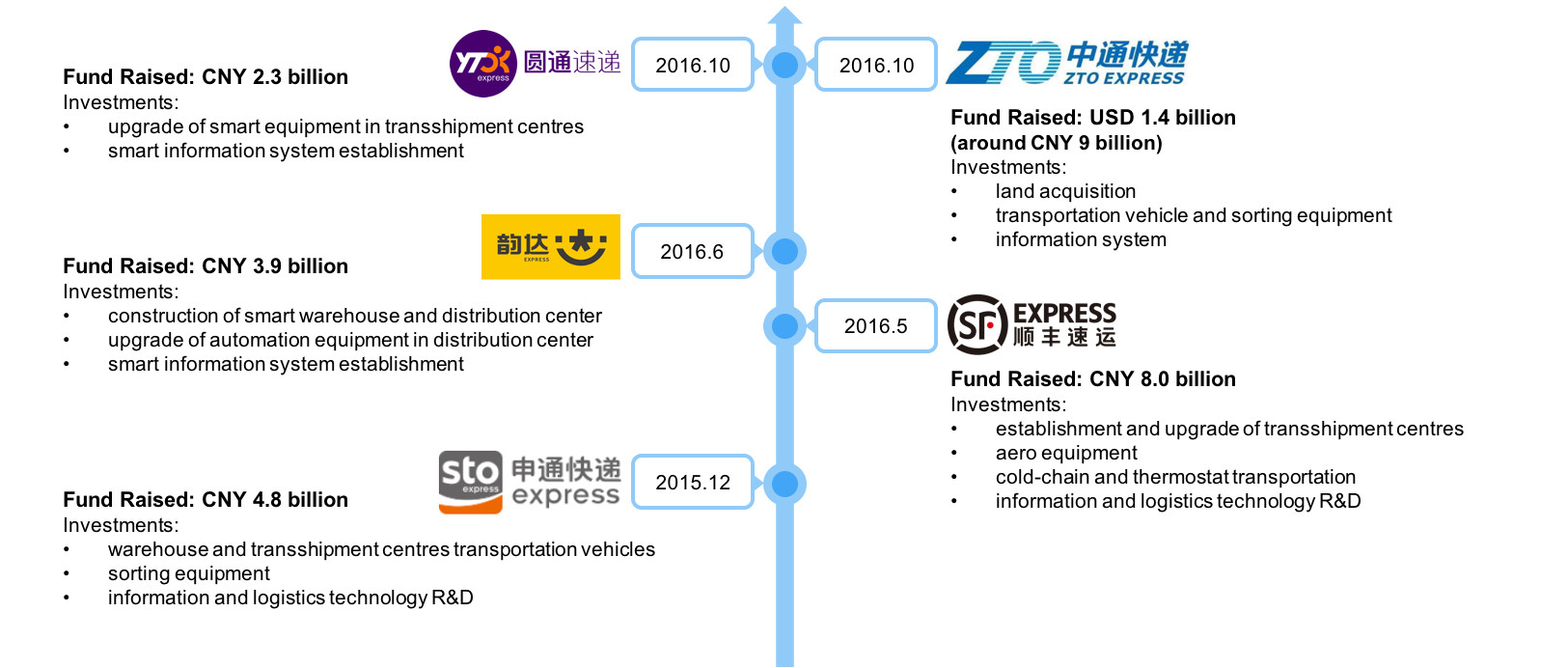 SPEEDA | Smart Technology: Redefining China's Logistics